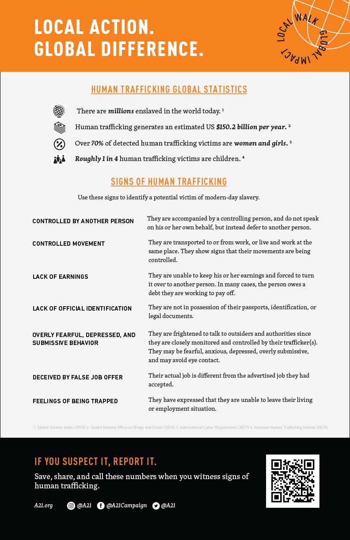 WFFC Global Fact Sheet