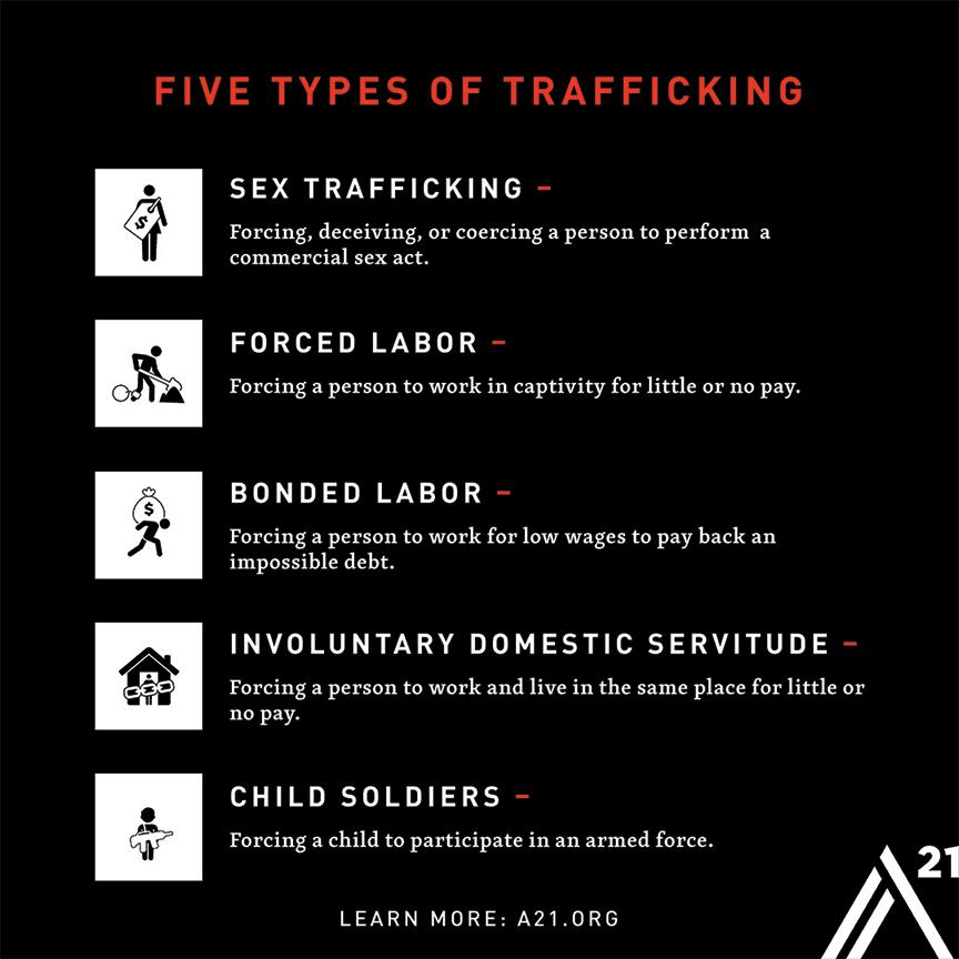 Fives Types of Trafficking