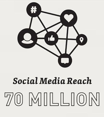 Social Media Reach: 70 Million