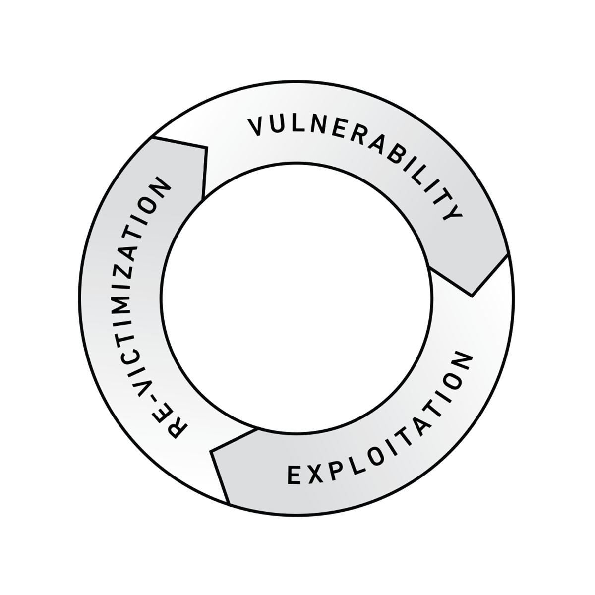 A Global Crisis: Vulnerability, Exploitation, Re-Victimization