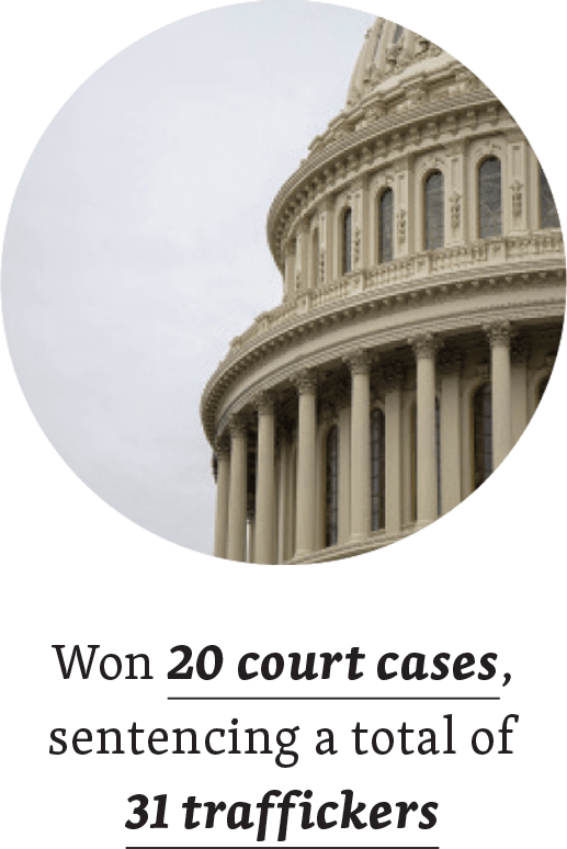 Won 20 court cases sentencing a total of 31 traffickers