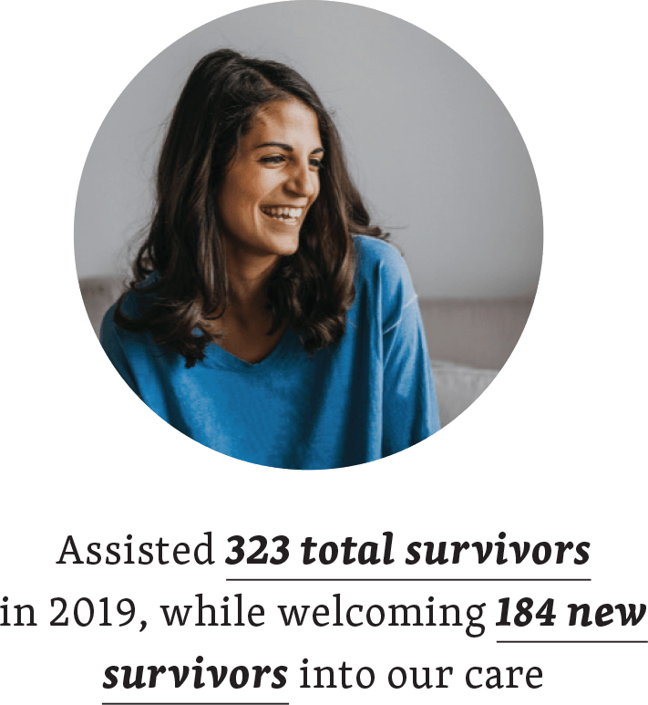 Assisted 323 total survivors in 2019, while welcoming 184 new survivors into our care